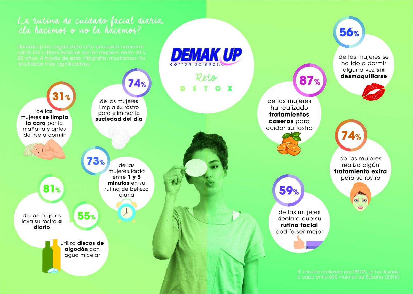 Infografia DEMAKUP