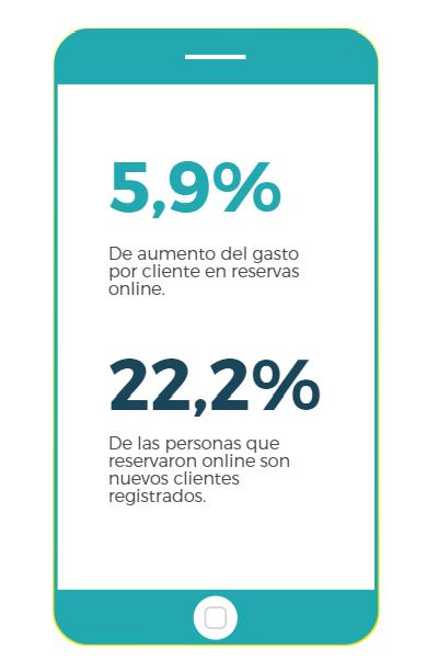 Comparativo de gasto medio y nuevos clientes Fuente: BEWE Data